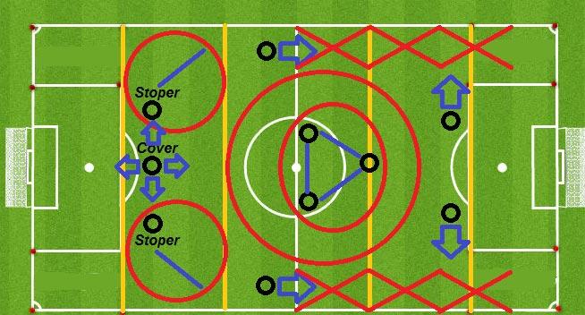 การวางแผนในการฝึกซ้อมฟุตบอล